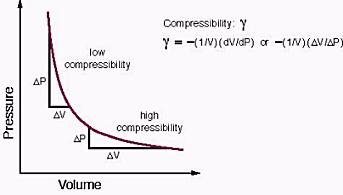 compressibility. compressibility